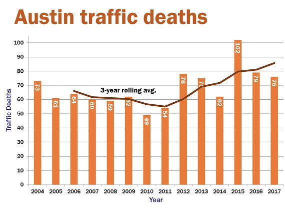 2019 Fatalities | Vision Zero ATX