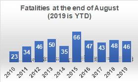Fatalities 2018 | Vision Zero ATX